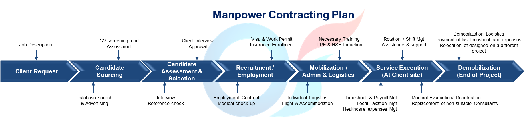 Manpower contracting